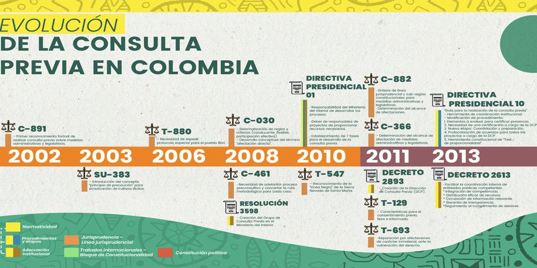 Lineamientos para una implementación asertiva de la Consulta Previa – Colombia